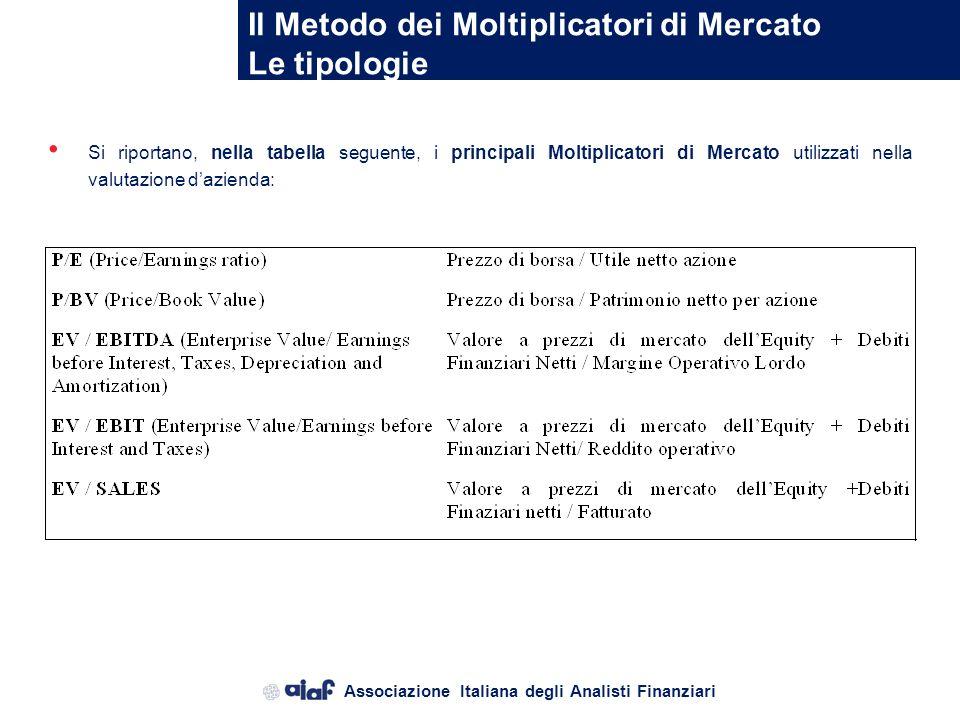 Il Metodo dei Moltiplicatori di Mercato Le tipologie