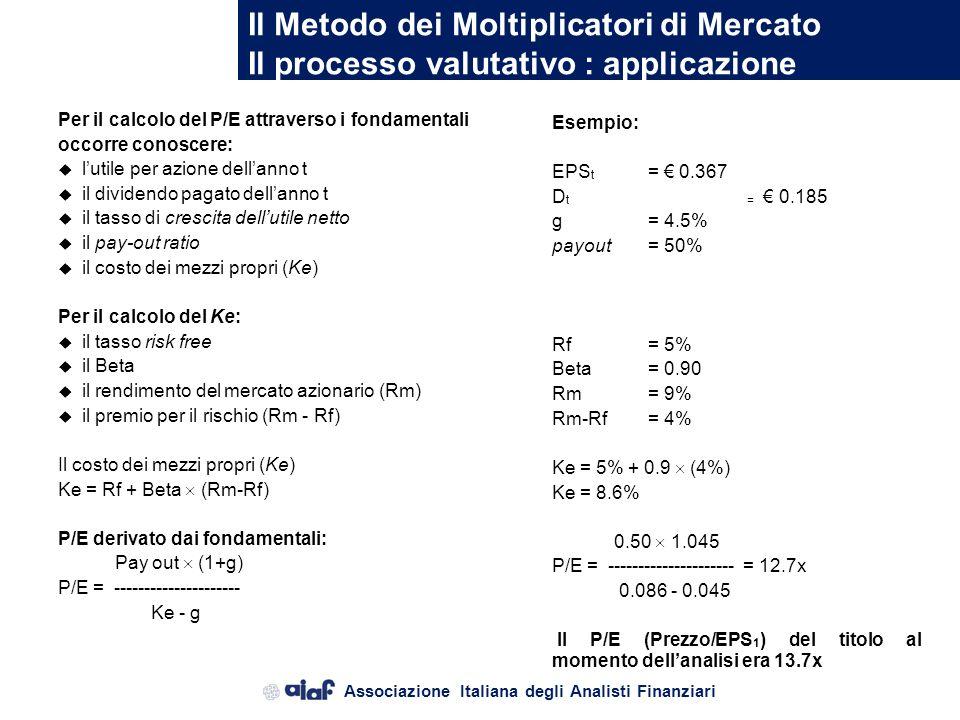 Il Metodo dei Moltiplicatori di Mercato