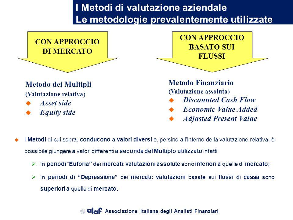 I Metodi di valutazione aziendale