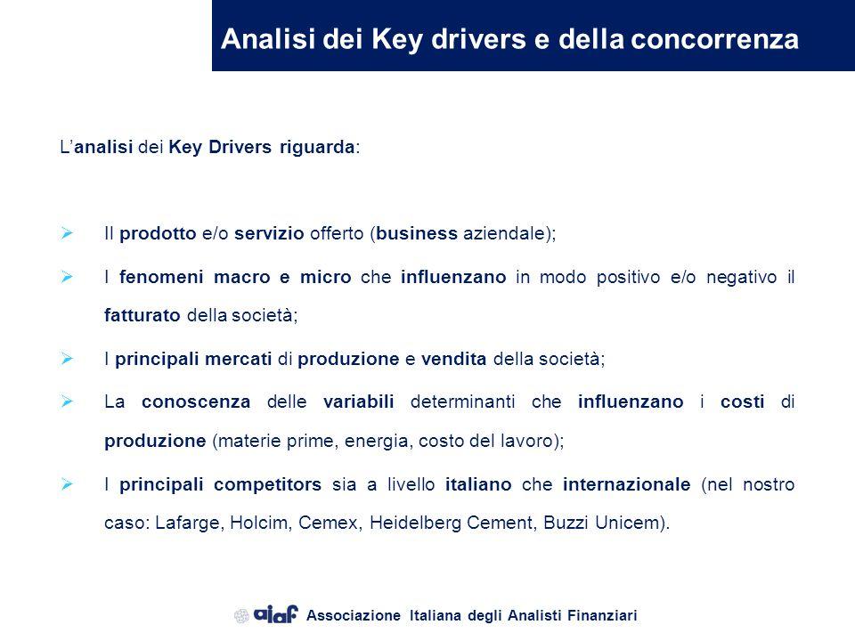 Analisi dei Key drivers e della concorrenza