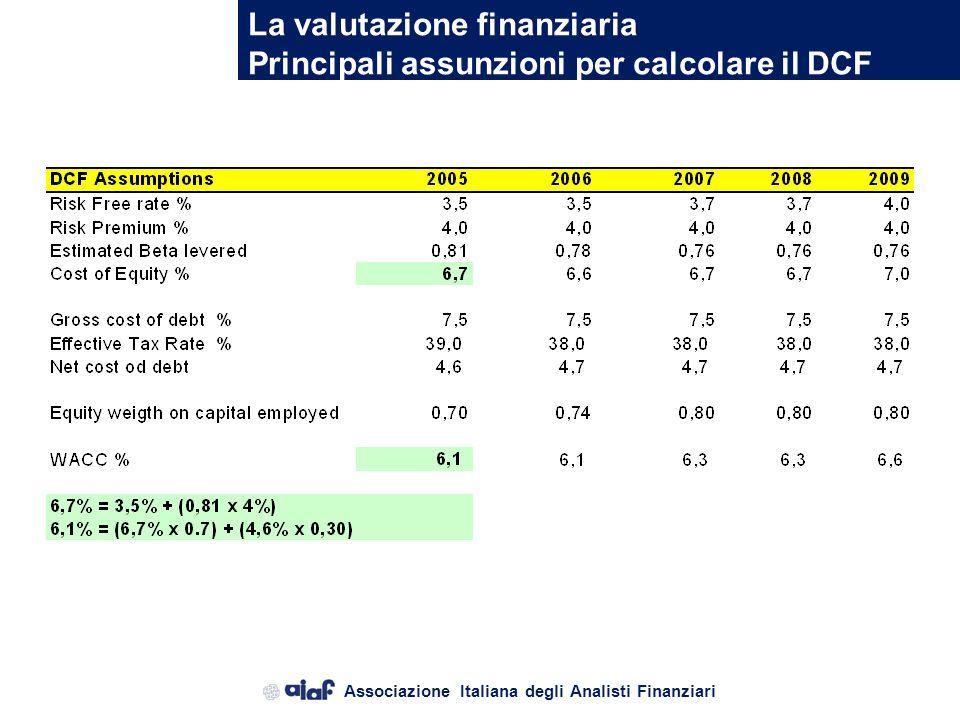 La valutazione finanziaria