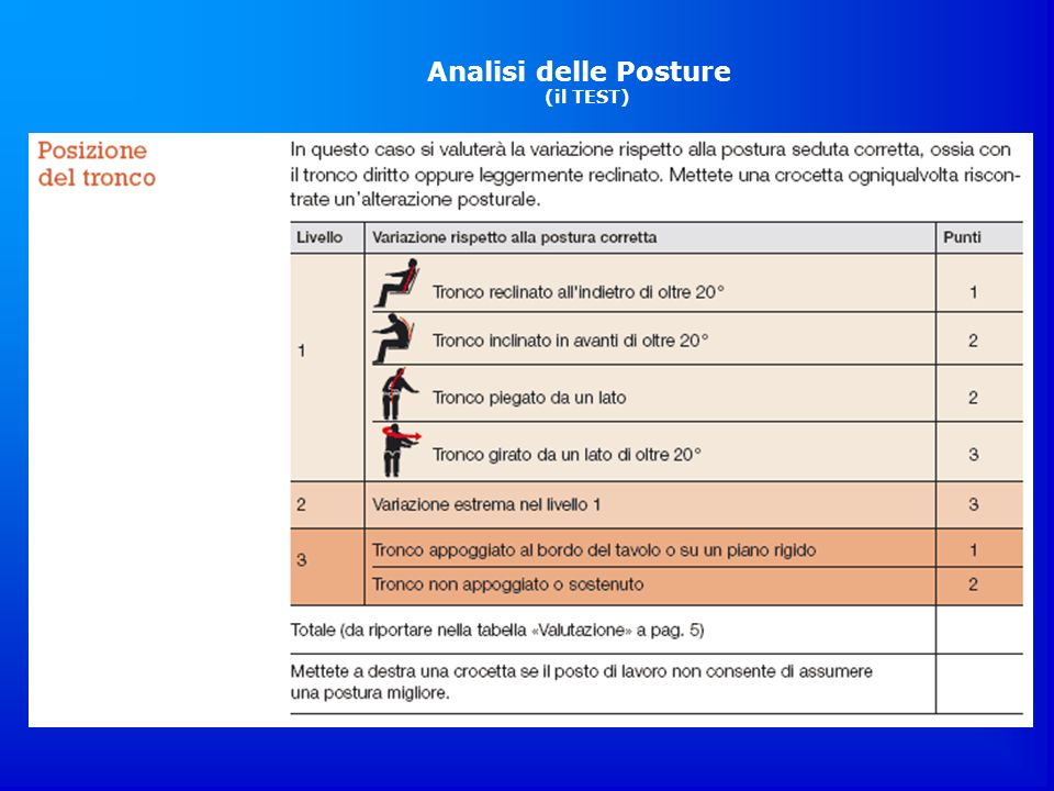 Analisi delle Posture (il TEST)
