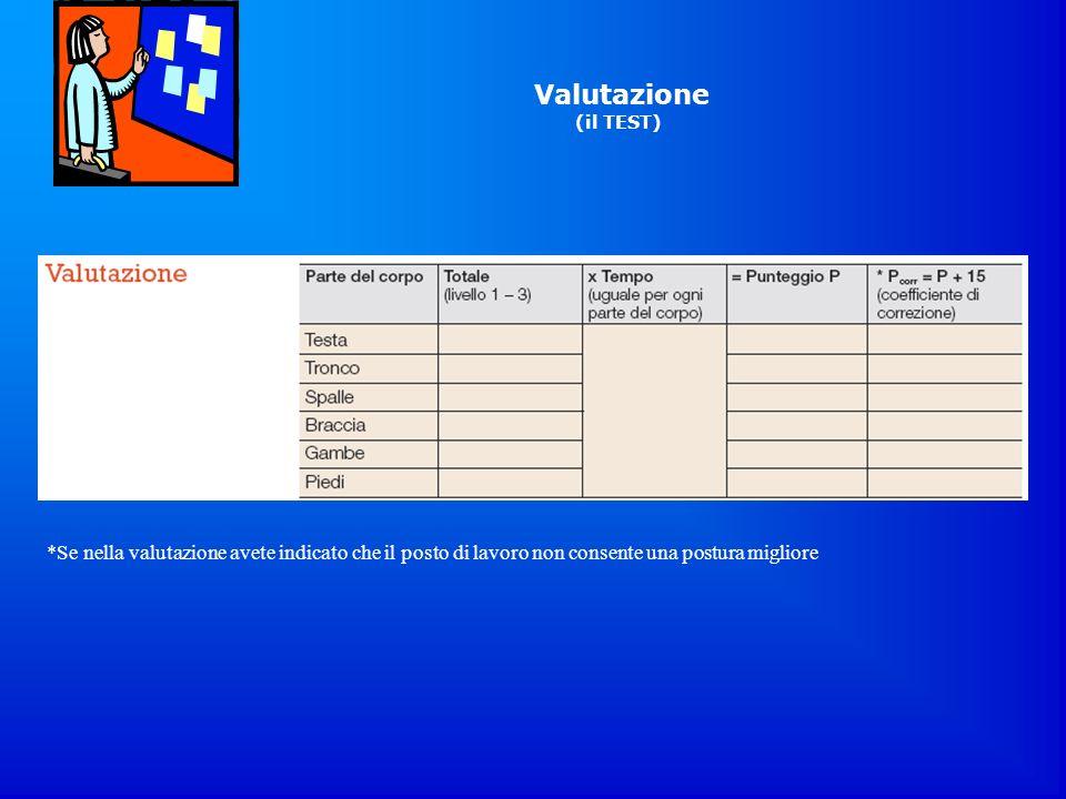 Valutazione(il TEST) La Sorveglianza Sanitaria; Azienda USL; Dott.ssa Ileana Mattei, Dott.ssa Fabiola Cenci.