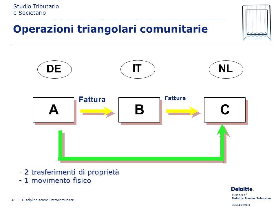 A B C DE IT NL GOODS Operazioni triangolari comunitarie
