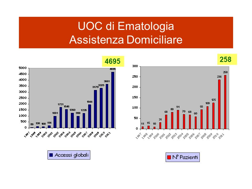 UOC di Ematologia Assistenza Domiciliare