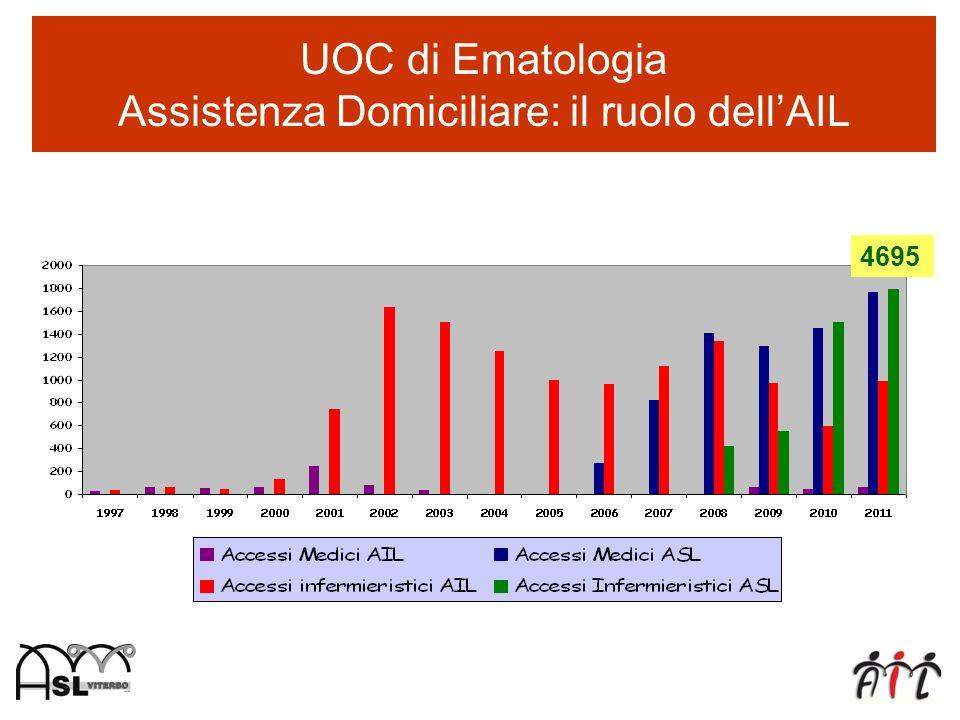 UOC di Ematologia Assistenza Domiciliare: il ruolo dell'AIL
