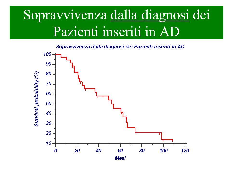 Sopravvivenza dalla diagnosi dei Pazienti inseriti in AD