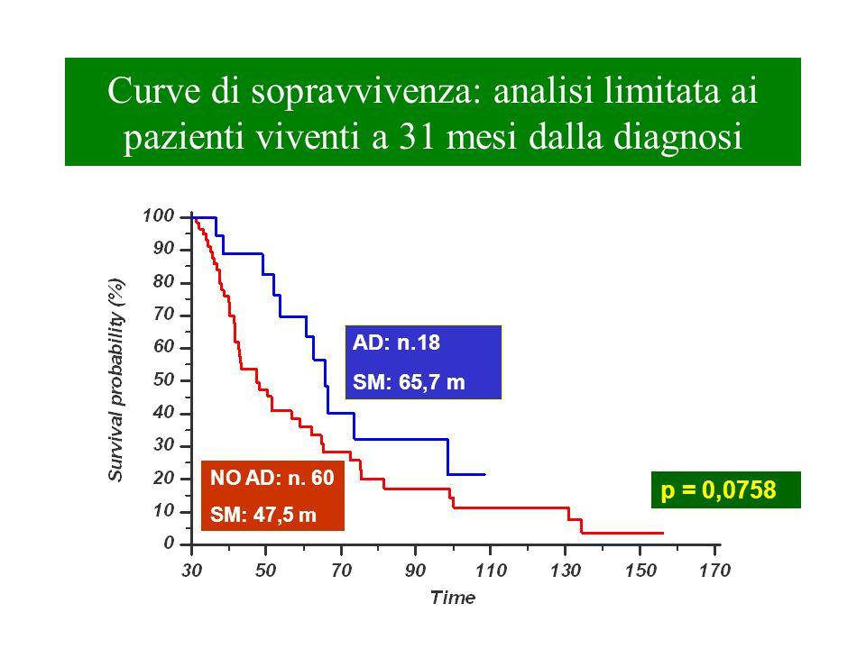 Curve di sopravvivenza: analisi limitata ai pazienti viventi a 31 mesi dalla diagnosi