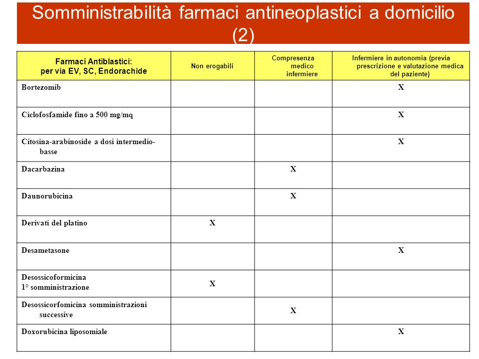 Somministrabilità farmaci antineoplastici a domicilio (2)
