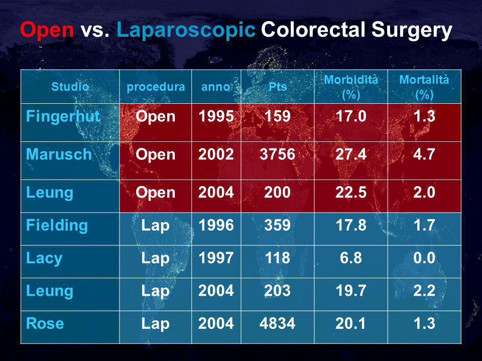 Open vs. Laparoscopic Colorectal Surgery