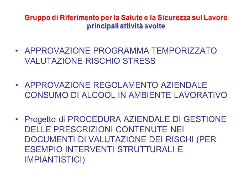 APPROVAZIONE PROGRAMMA TEMPORIZZATO VALUTAZIONE RISCHIO STRESS