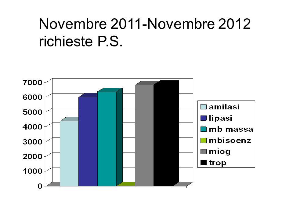 Novembre 2011-Novembre 2012 richieste P.S.