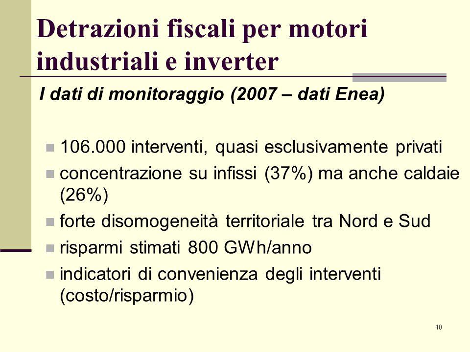 Detrazioni fiscali per motori industriali e inverter