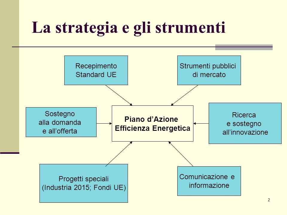 La strategia e gli strumenti
