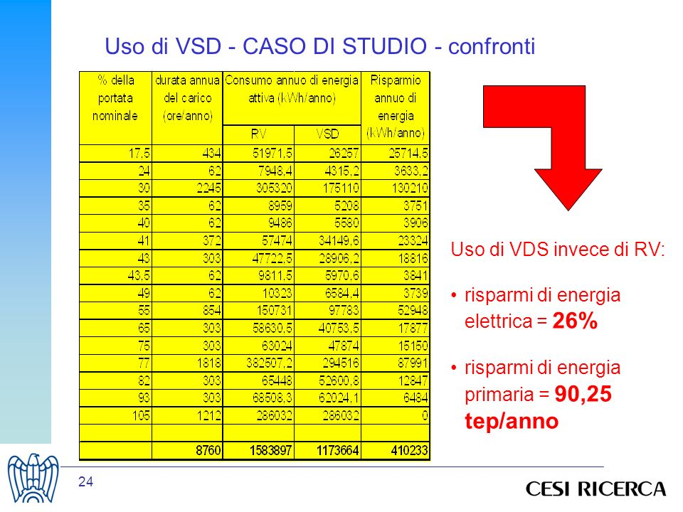 Uso di VSD - CASO DI STUDIO - confronti