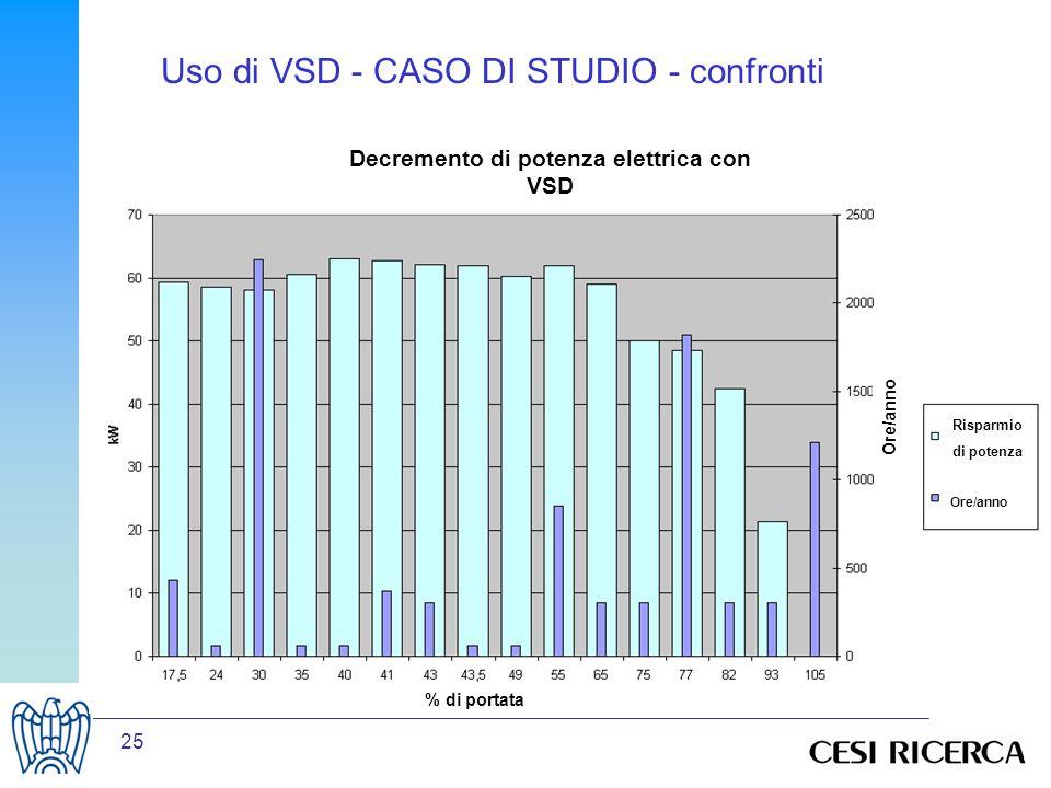 Decremento di potenza elettrica con VSD
