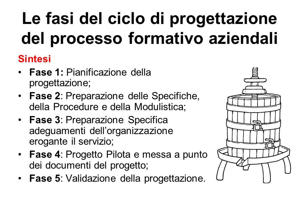 Le fasi del ciclo di progettazione del processo formativo aziendali