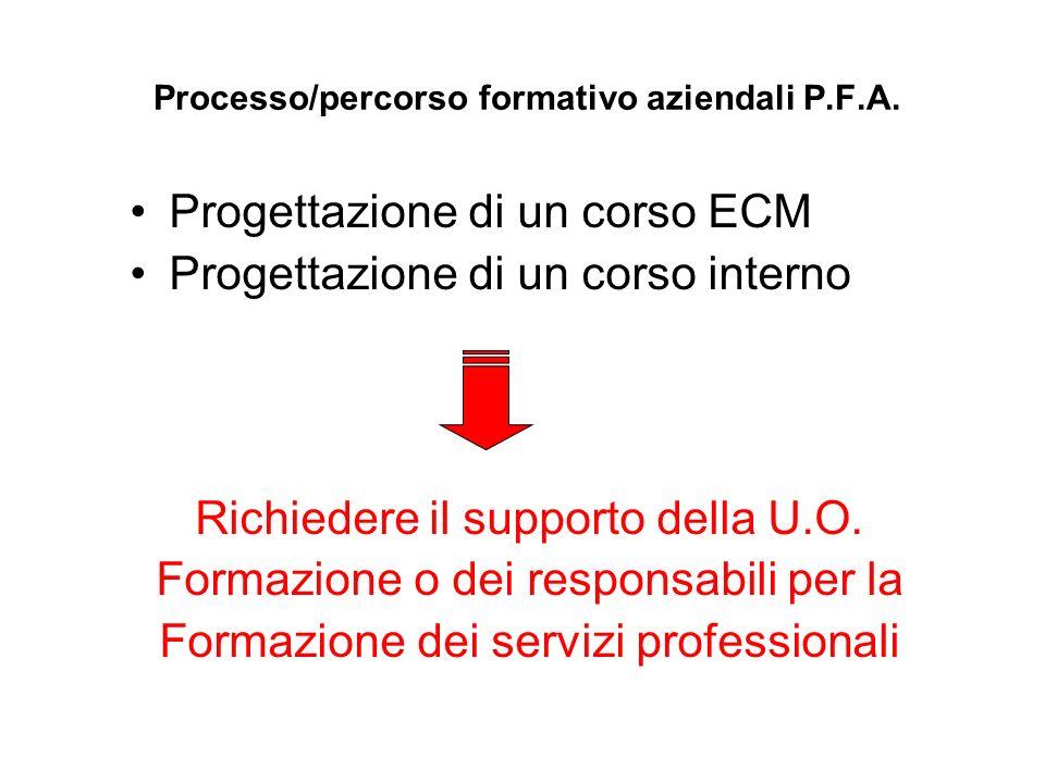 Processo/percorso formativo aziendali P.F.A.