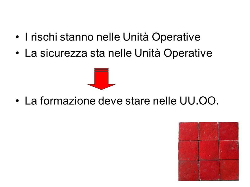 I rischi stanno nelle Unità Operative