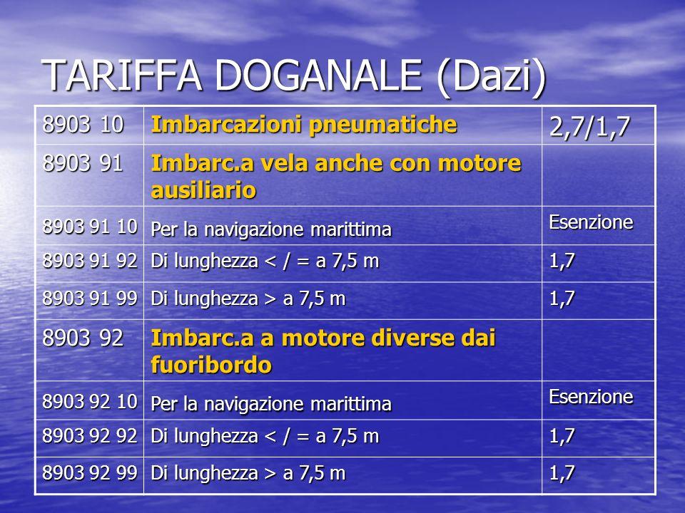 TARIFFA DOGANALE (Dazi)