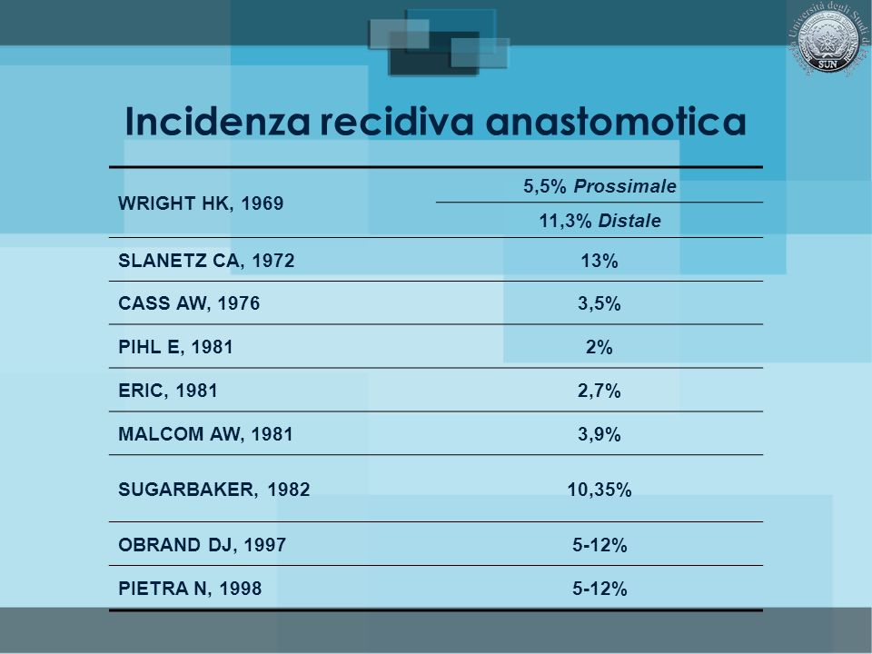 Incidenza recidiva anastomotica