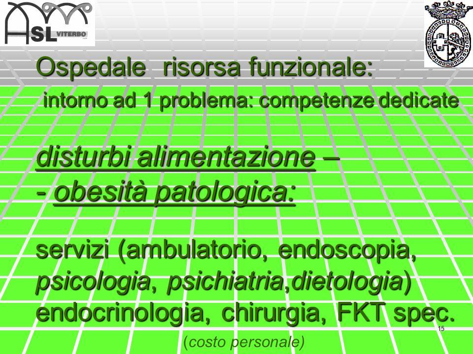 Ospedale risorsa funzionale: intorno ad 1 problema: competenze dedicate disturbi alimentazione – - obesità patologica: servizi (ambulatorio, endoscopia, psicologia, psichiatria,dietologia) endocrinologia, chirurgia, FKT spec.