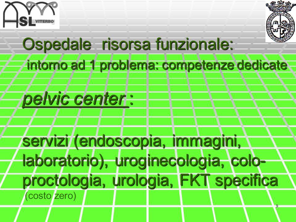 Ospedale risorsa funzionale: intorno ad 1 problema: competenze dedicate pelvic center : servizi (endoscopia, immagini, laboratorio), uroginecologia, colo-proctologia, urologia, FKT specifica (costo zero)