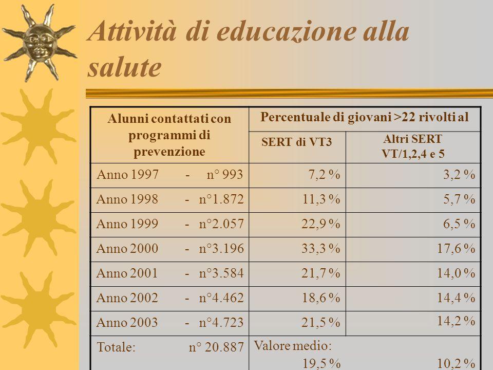 Attività di educazione alla salute
