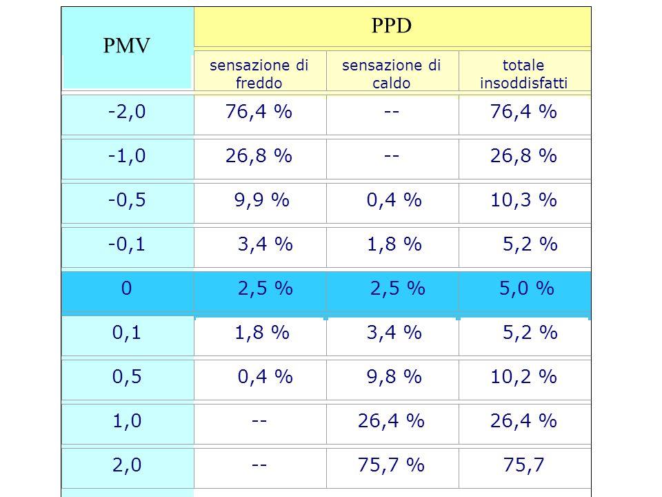 PMV PPD. sensazione di freddo. sensazione di caldo. totale insoddisfatti. -2,0. 76,4 % -- -1,0.