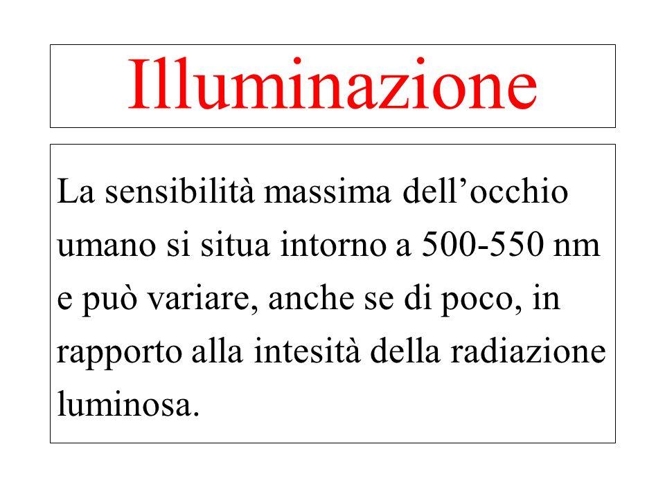 Illuminazione La sensibilità massima dell'occhio