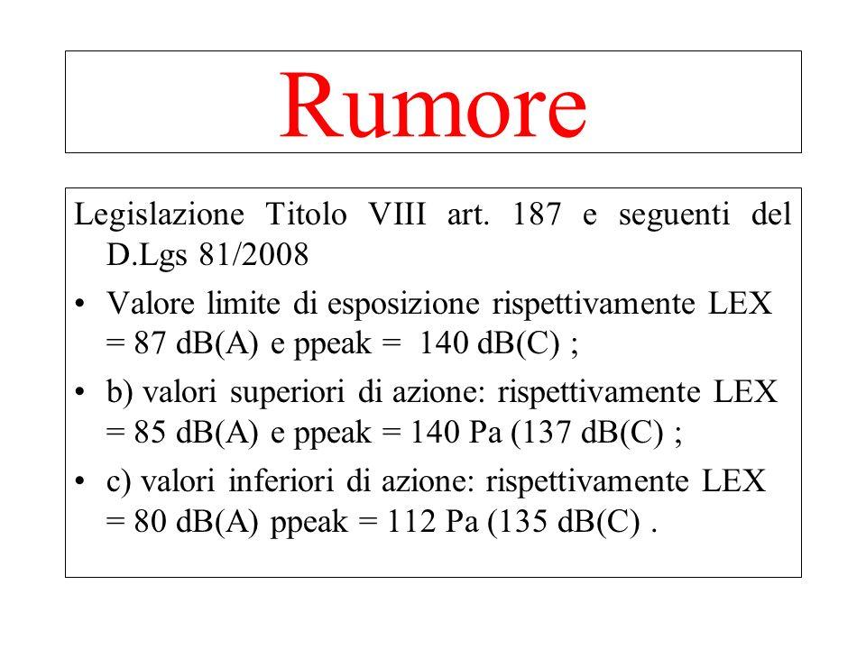 Rumore Legislazione Titolo VIII art. 187 e seguenti del D.Lgs 81/2008