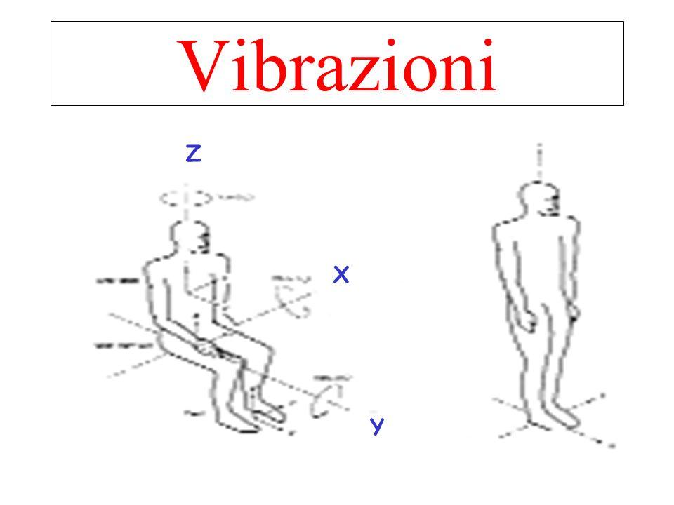 Vibrazioni Z X Y