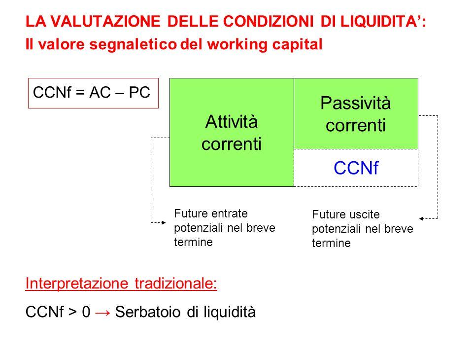 Passività correnti Attività correnti CCNf