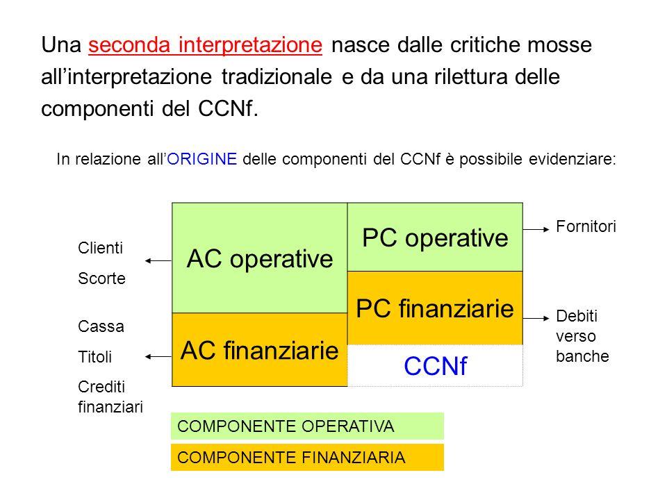 AC operative PC operative PC finanziarie AC finanziarie CCNf