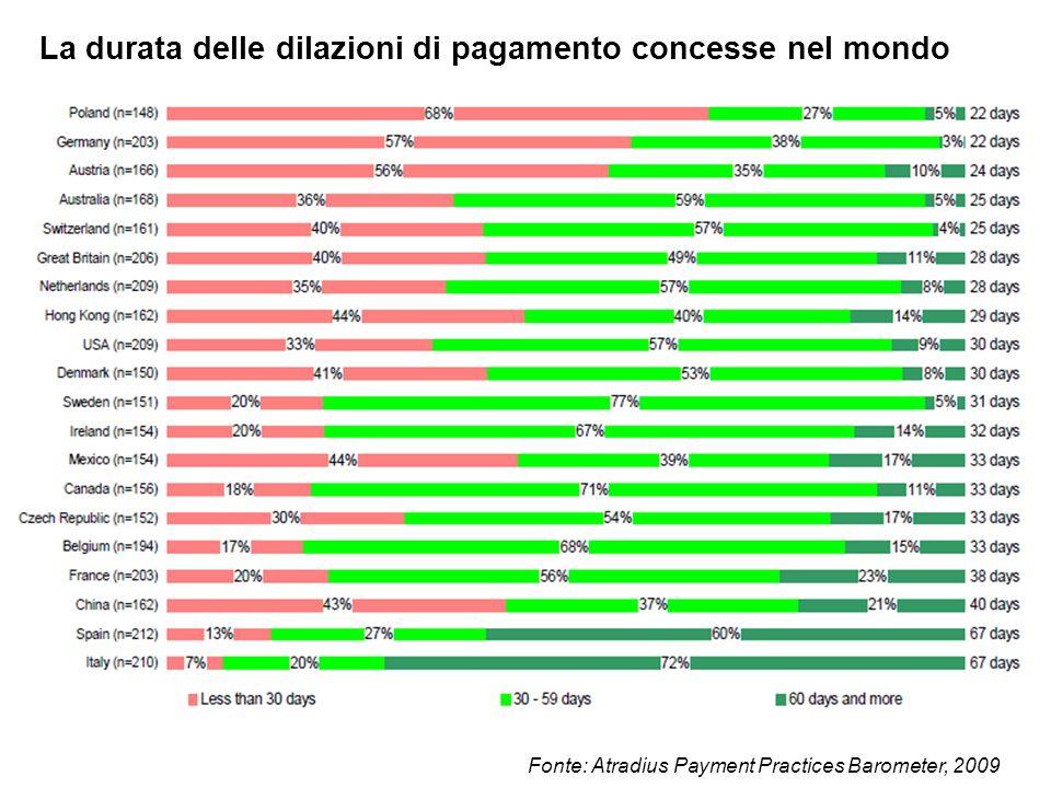 La durata delle dilazioni di pagamento concesse nel mondo