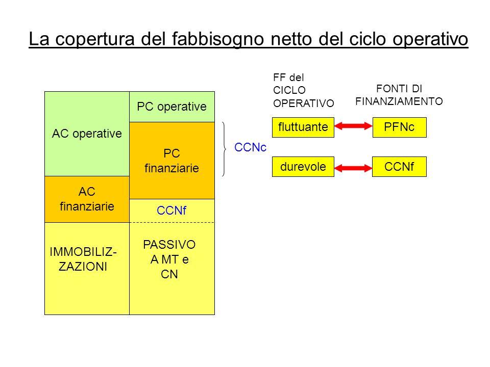 La copertura del fabbisogno netto del ciclo operativo