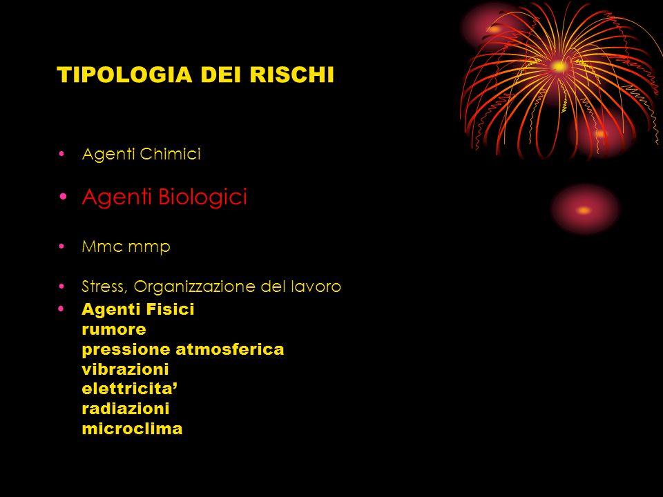 TIPOLOGIA DEI RISCHI Agenti Biologici Agenti Chimici Mmc mmp