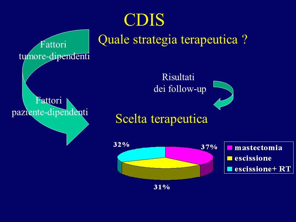 CDIS Quale strategia terapeutica Scelta terapeutica Fattori