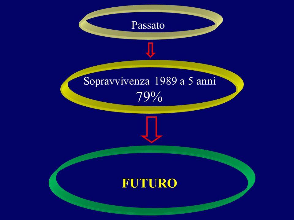 Passato Sopravvivenza 1989 a 5 anni 79% FUTURO