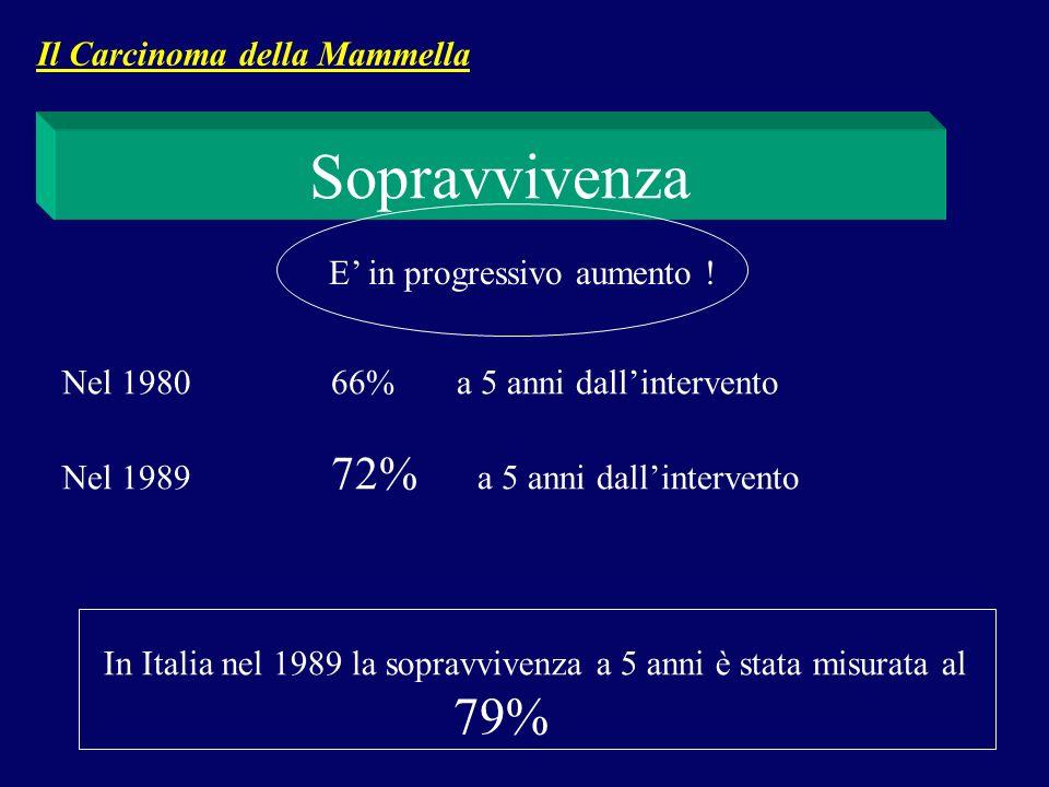 Sopravvivenza Il Carcinoma della Mammella E' in progressivo aumento !