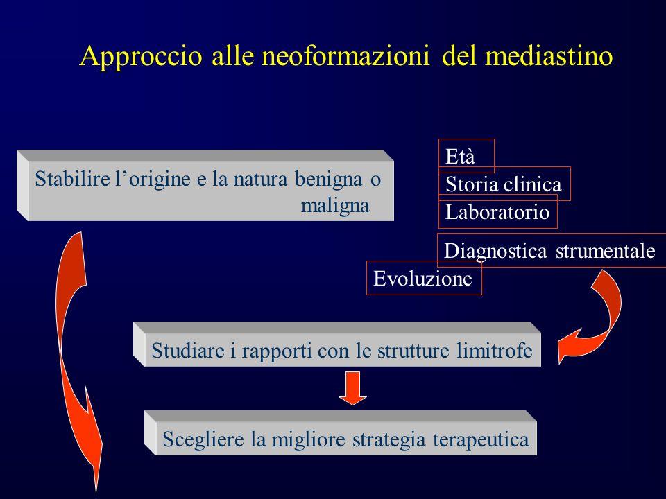 Approccio alle neoformazioni del mediastino