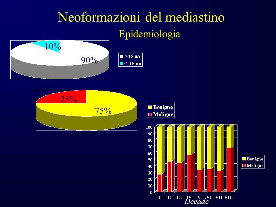 Neoformazioni del mediastino