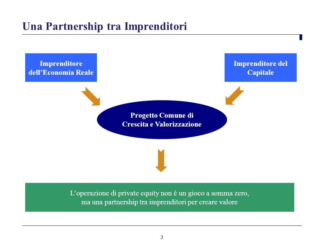 Una Partnership tra Imprenditori