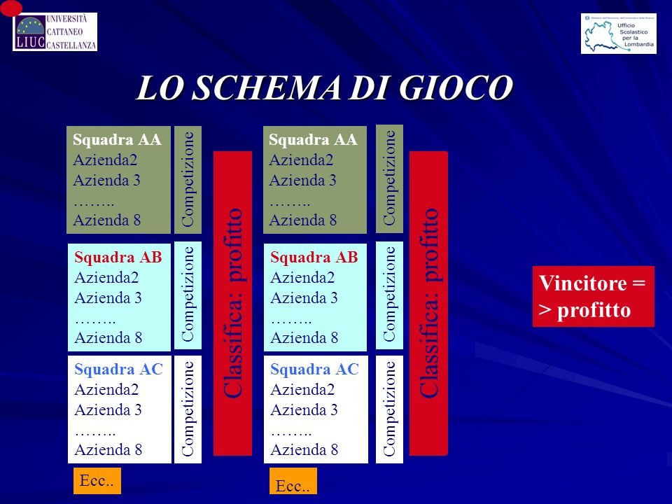 LO SCHEMA DI GIOCO Classifica: profitto Classifica: profitto