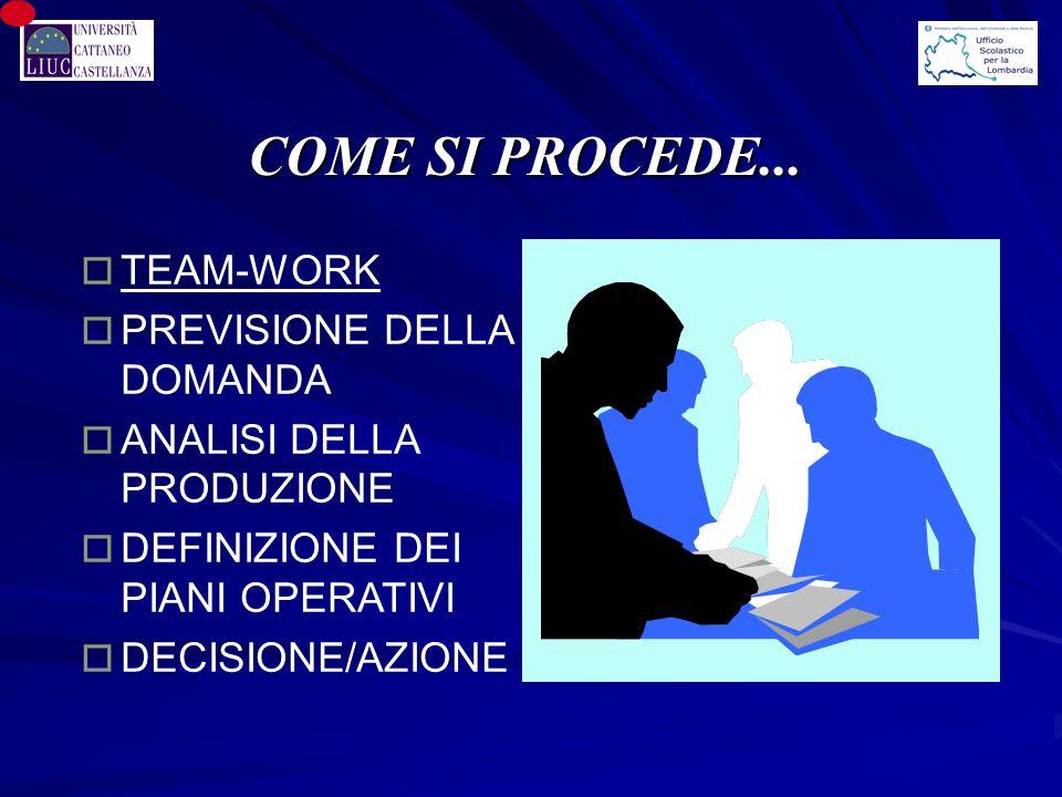 COME SI PROCEDE... TEAM-WORK PREVISIONE DELLA DOMANDA