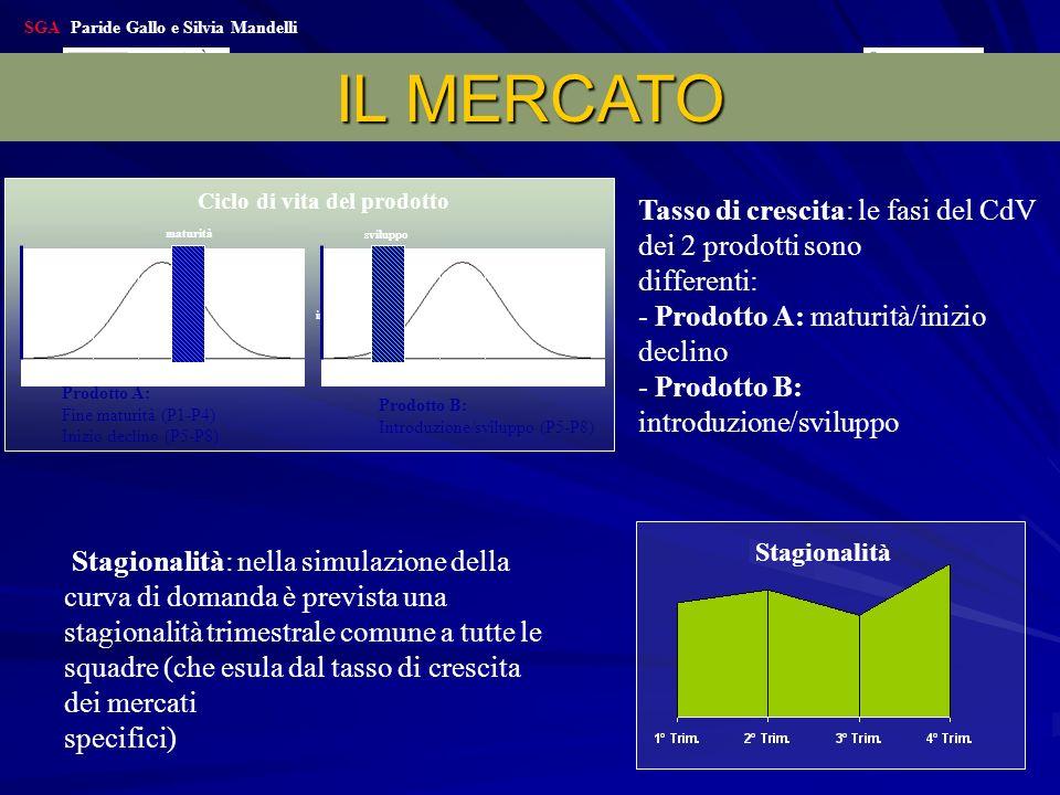 IL MERCATO Tasso di crescita: le fasi del CdV dei 2 prodotti sono