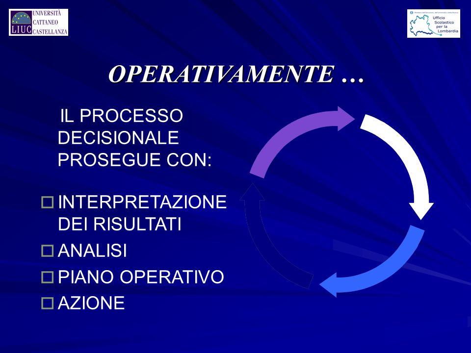 OPERATIVAMENTE … IL PROCESSO DECISIONALE PROSEGUE CON: