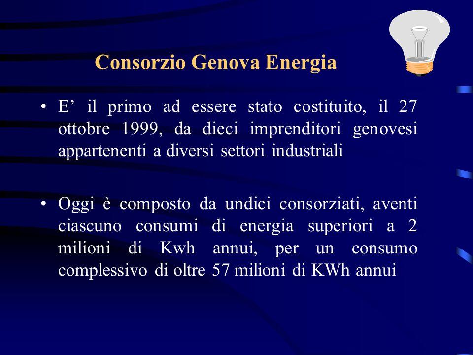Consorzio Genova Energia