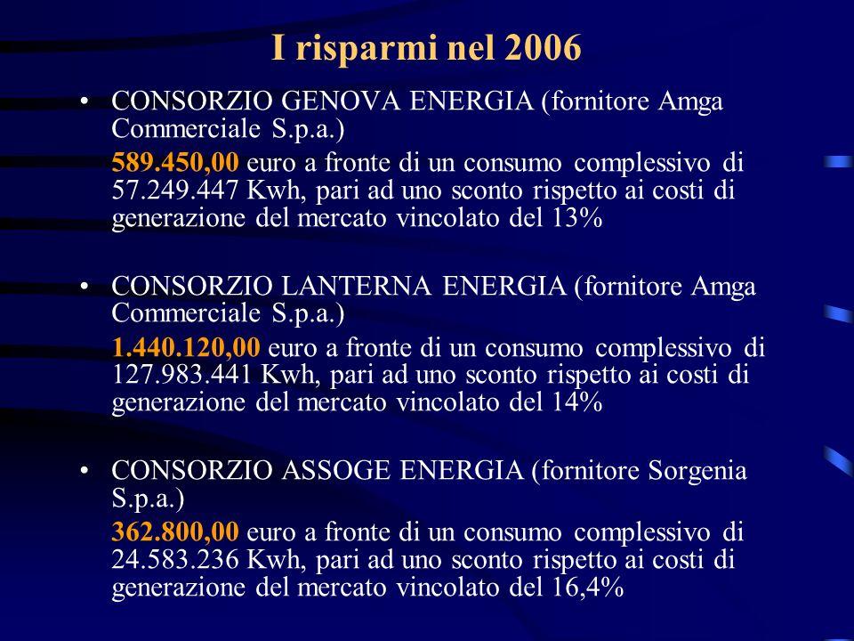 I risparmi nel 2006CONSORZIO GENOVA ENERGIA (fornitore Amga Commerciale S.p.a.)