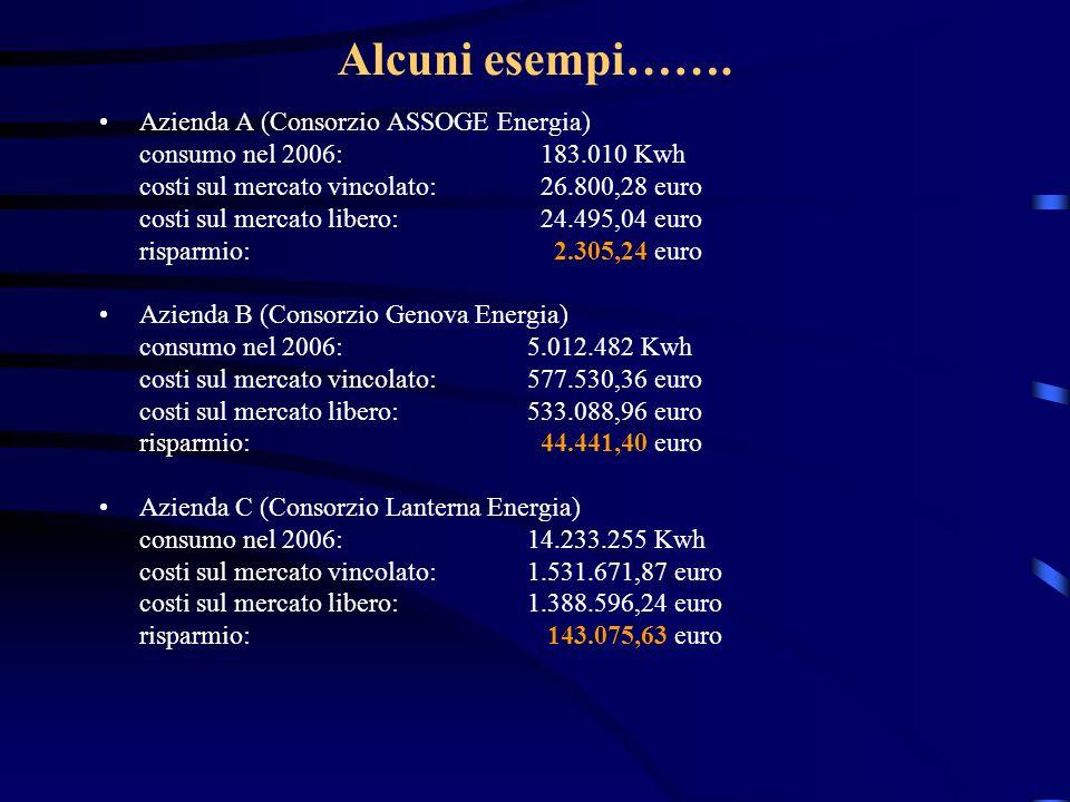 Alcuni esempi……. Azienda A (Consorzio ASSOGE Energia)